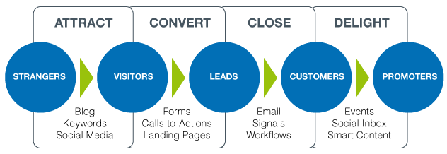 lead generation process